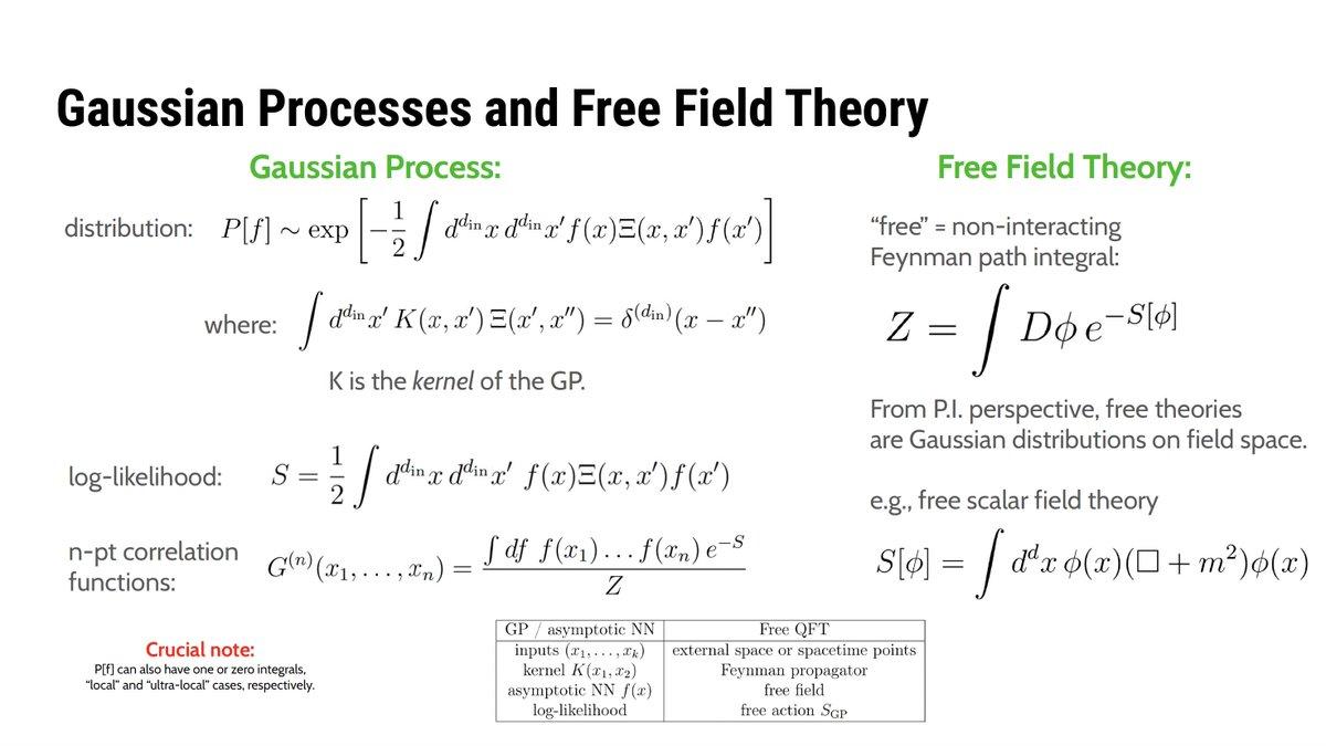 漸近ニューラルネット〜ガウス過程〜自由場の対応関係があり,有限幅のニューラルネット〜非ガウス過程〜摂動論(場の量子論)の対応関係がある.深層学習と場の量子論を結びつけるとても自然な見方が提示されている(気がする).Neural Networks and Quantum Field Theory