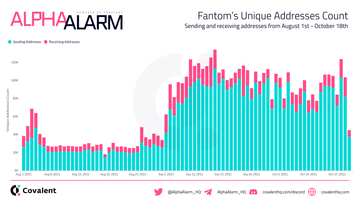 Today we bring you the Alpha on @FantomFDN's insane growth since the announcement of their 370M FTM incentive program. Lets Dive Deeper 👇