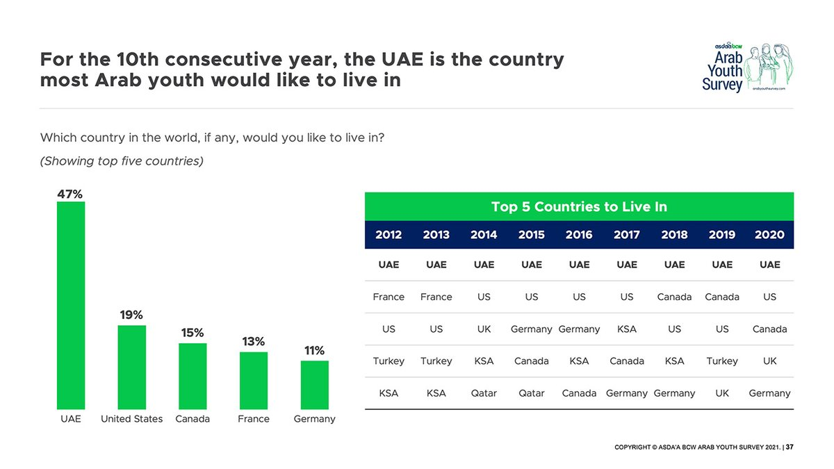 For the 10th consecutive year, @ArabYouthSurvey reports the UAE as the country where most Arab youth…