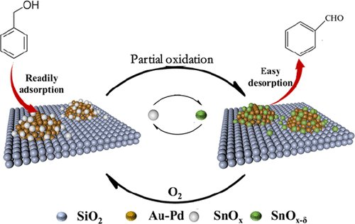 🆕Compatibility between Activity and Selectivity in #Catalytic Oxidation of Benzyl Alcohol with Au–Pd #Nanoparticles through Redox Switching of #SnOx ➡️https://t.co/IOT9rmpwY8 @Universite_Caen @Reseau_Carnot @Carnot_ESP  @CNRS @CNRS_Normandie @normandieuniv @ensicaen @INC_CNRS
