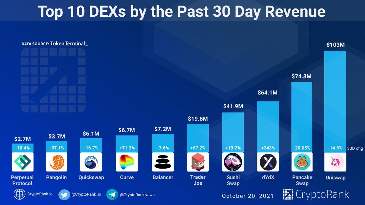 Top 10 #DEX by the Past 30 Day Revenue 📈 👉cryptorank.io/tag/dex
