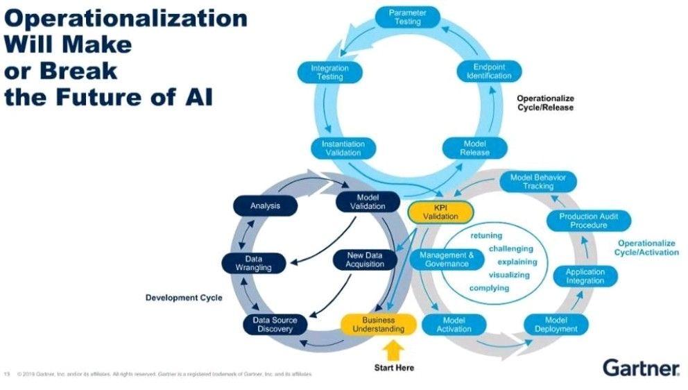 Responsible #AI, Small and Wide #Data, Operationalization and Efficient Resource Use Will Be Key to Scaling #ArtificialIntelligence Initiatives.   👉 buff.ly/3ndi6RA via @ingliguori   #DigitalTransformation #BigData #Analytics #DataScience #DataScientist #100DaysofCode
