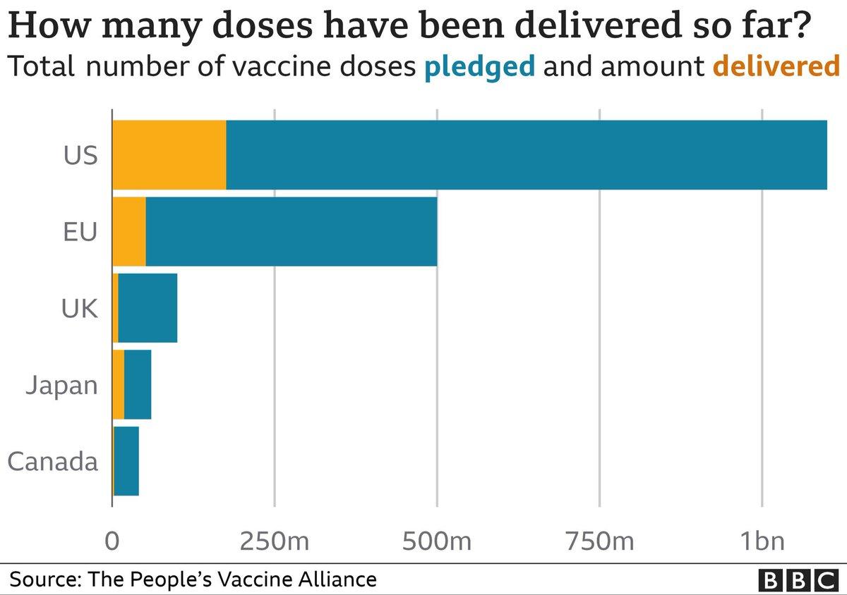 """Nedeni, Afrika vb  henüz aşılamanın %2.6 olması Aşı kooperatifi COVAX'ın yoksul ülkelere bağışlaması gereken 2 milyar doz yerine , 300 milyon doz  dağıtabilmiş olması Burada, mavi grafik ülkelerin """"rehin""""tuttukları aşılar Kişi başı 5'er doz yapınca kurtulacaklarını zannediyorlar"""