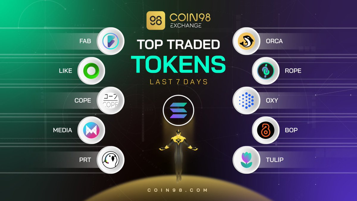 🔥This week @coin98_exchange has witnessed the continuous growth in the trading volume of Solana tokens with many new faces. Let's check them out ⬇️ $FAB $LIKE $COPE $MEDIA $PRT $ORCA $ROPE $OXY $BOP $TULIP What's your biggest bag? 💰