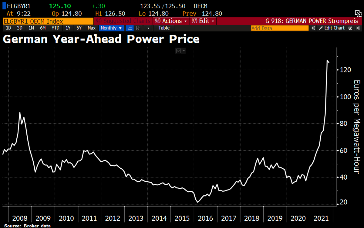 Good morning from #Germany, where the energy crisis is worsening and experts are recommending that nuclear power plants be kept online longer after all. Electricity prices on the exchanges have marked a new record.