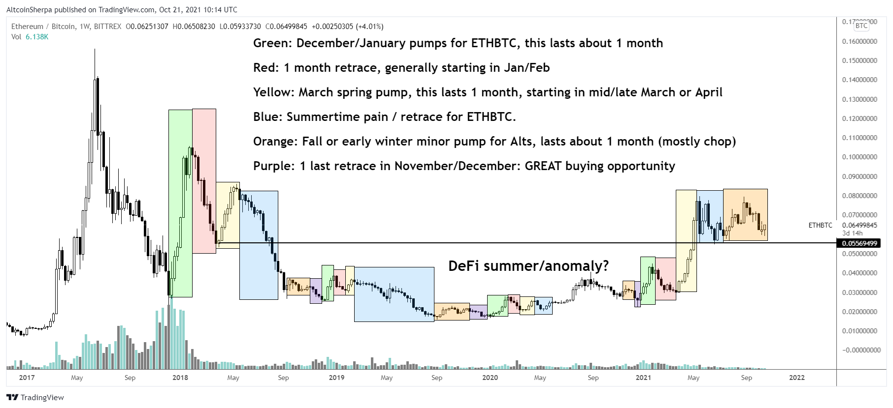 Crypto Analyst Predicts Timeline for Huge Ethereum Rally, Plots Targets for Polkadot and FTT