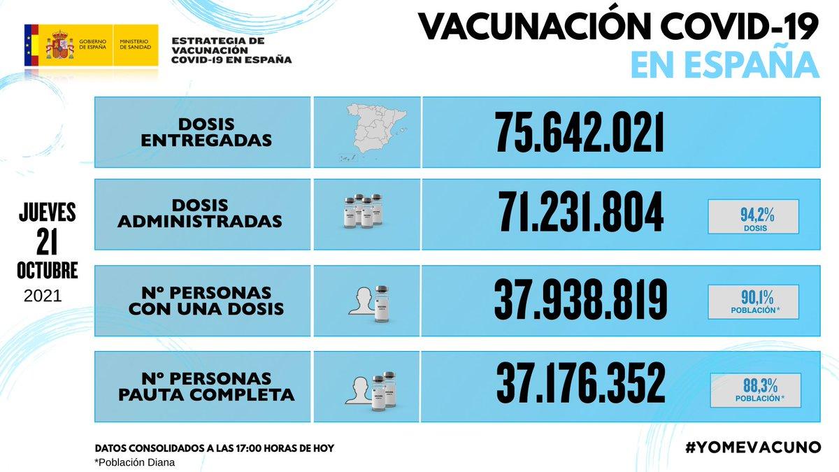 Twitter Ministerio de Sanidad. 🔵Actualización del informe de activida...: abre ventana nueva