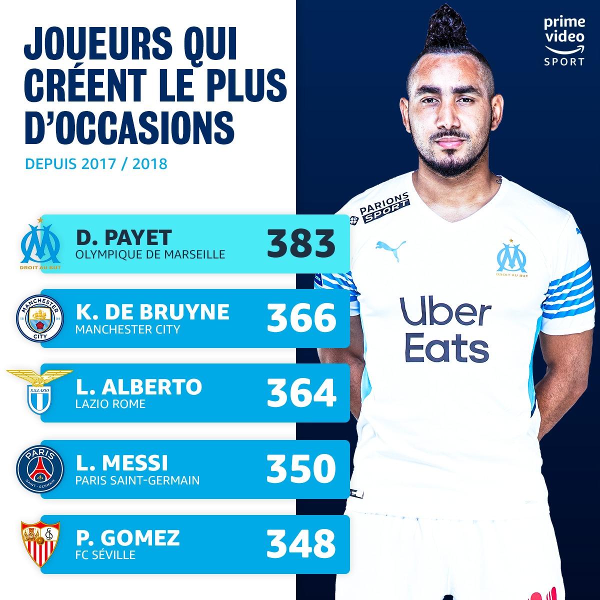 Dimitri Payet doit il revenir en Equipe de France  ? #PAYET #OM #UEL