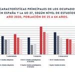 Image for the Tweet beginning: #EmpleoenEspaña La tasa de temporalidad
