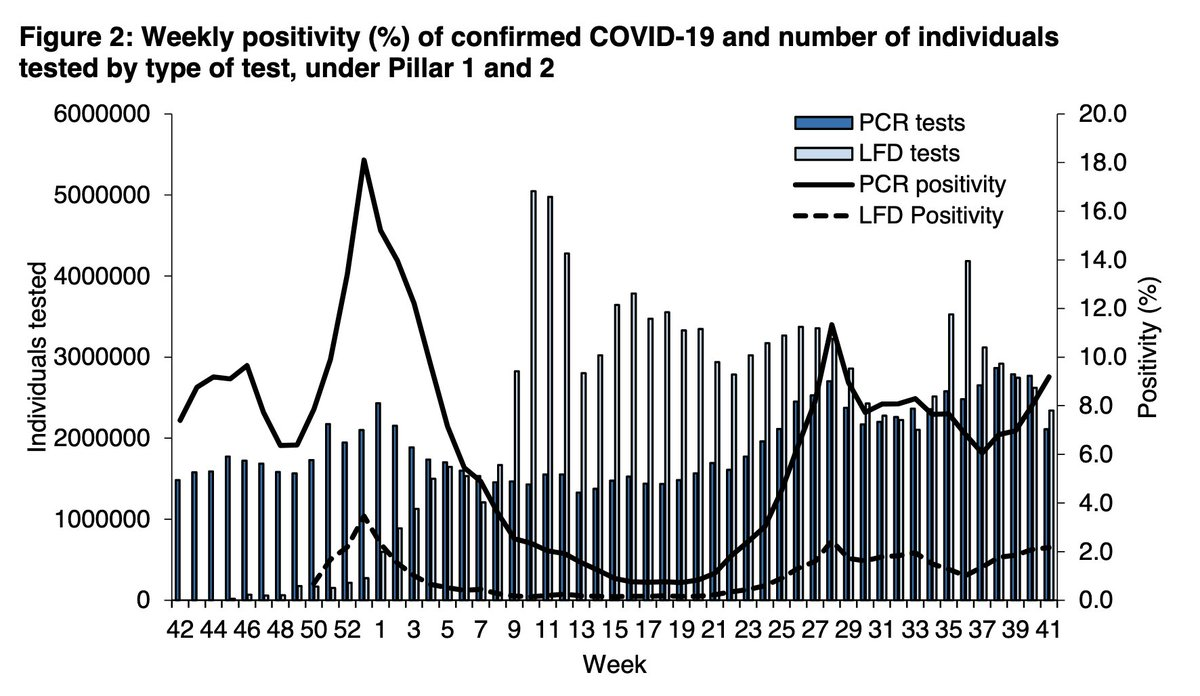 In the most recent week, the number of PCR and LFD tests done has *fallen*, yet weekly case numbers are at 260k - the second highest total since feb. Meaning large rises in positivity.