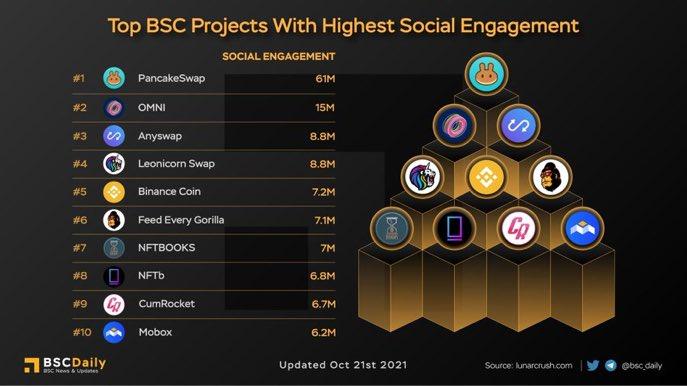 En çok sosyal etkileşime sahip #BSC projeleri  1-#CAKE  2-#OMN  3-#ANY  4-#LEOS  5-#BNB  6-#FEG  7-#NFTBOOKS  8-#NFTb  9-#cummies  10-#MOBOX