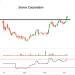 """$ENVX Enovix ...""""Develops and manufactures lithium-ion batteries"""". Nice IPO base/breakout here."""