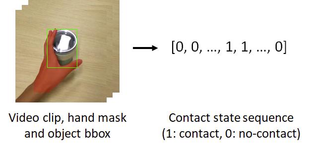 映像から手-物体間の接触の有無を判定する手法がBMVC2021に採択されました!映像から手-物体インタラクションを認識・復元する手法が近年取り組まれていますが、その前段としての有用性が期待できます。論文:コード: