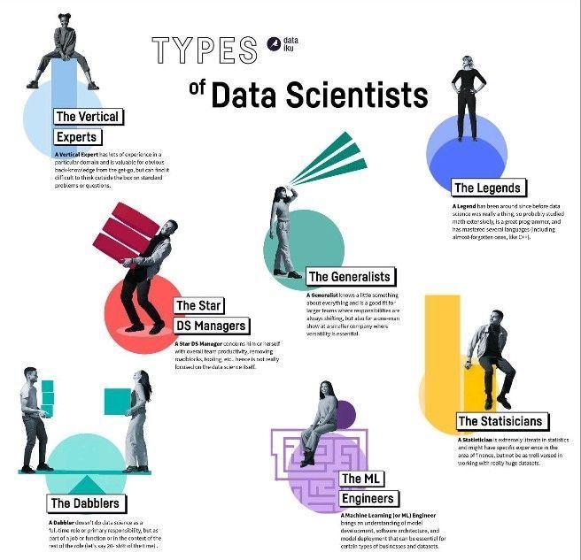Rt @ingliguori #Infographic: Type of #DataScientists #AI #BigData #Analytics #DigitalTransformation #DataScience #Python #RStats #Java #Javascript #CloudComputing #Serverless #DEVCommunity #DataScientist #Linux #Programming #Coding #100DaysofCode #DevOps