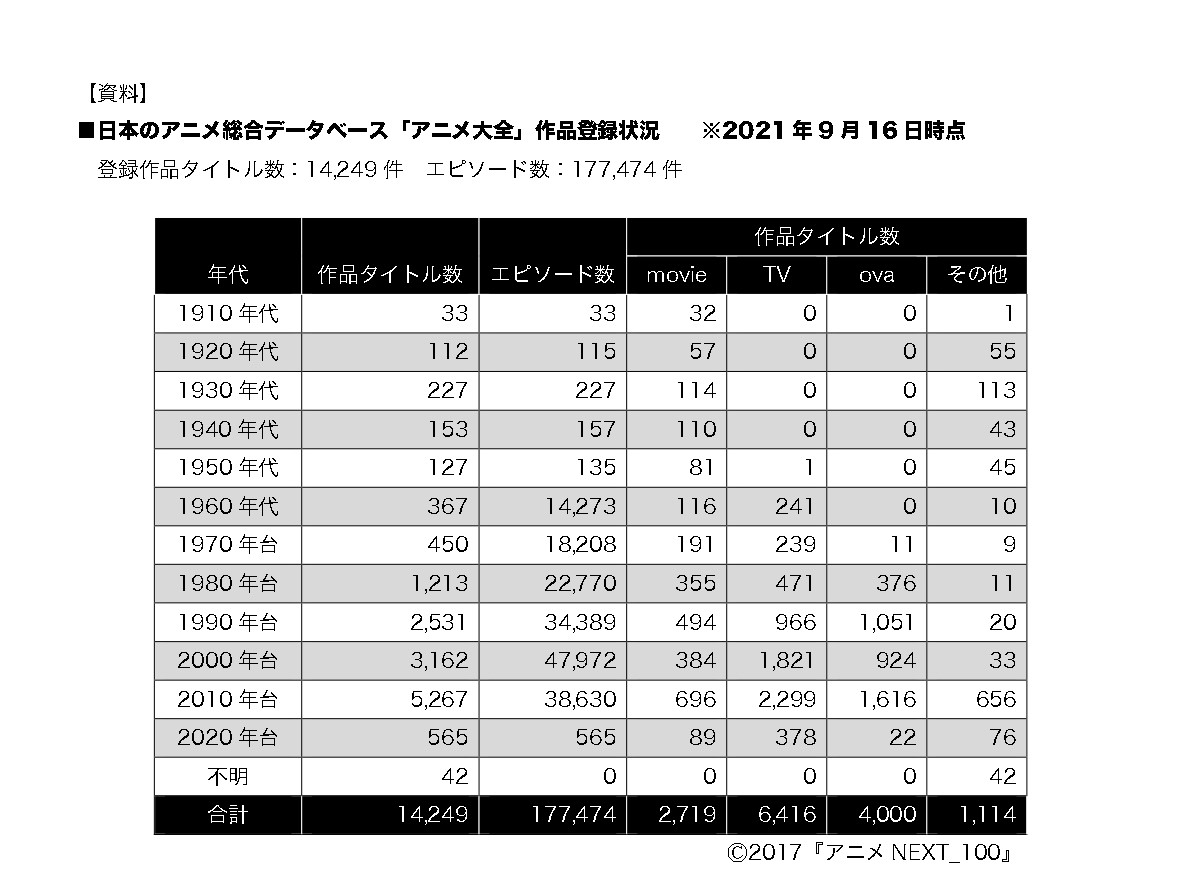 約18万話の日本アニメをデータベース化、2022年3月に一般公開へ