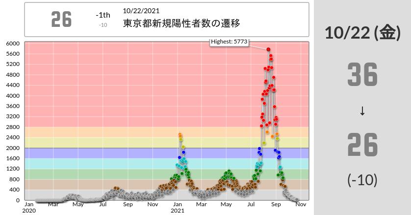 東京都新規陽性者数(2021/10/22更新)レーティング:36→26 (-10) :)#COVID19RatingGraph