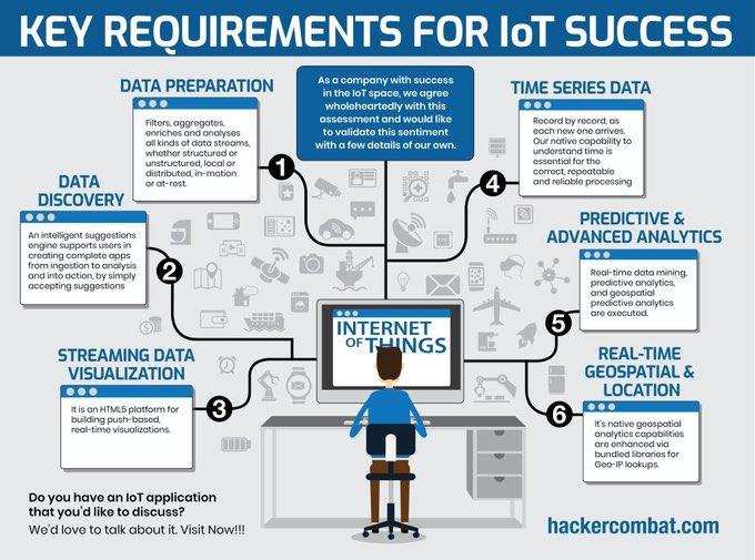 Scale and Success with #IoT   Via @Vecto_Mobile @GersonRolim  #AI #ML #DigitalTransformation #BigData #DataScience #Python #DevOps #TensorFlow #CloudComputing #Serverless #DataScientist #Coding #100DaysofCode #WomenWhoCode #100DaysOfMLCode #MLOps #CyberSecurity #CISO #InfoSec