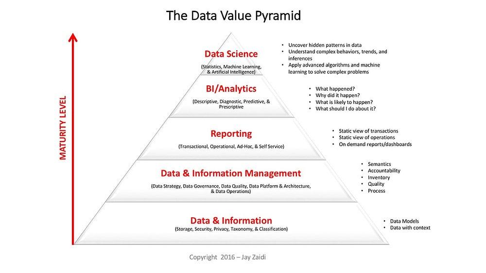 Data Value Pyramid: A Framework for Investing in #Data and Analytics  Veri Değeri Piramidi: #Veri ve Analitik Yatırım için kullanılan bir çerçeve.
