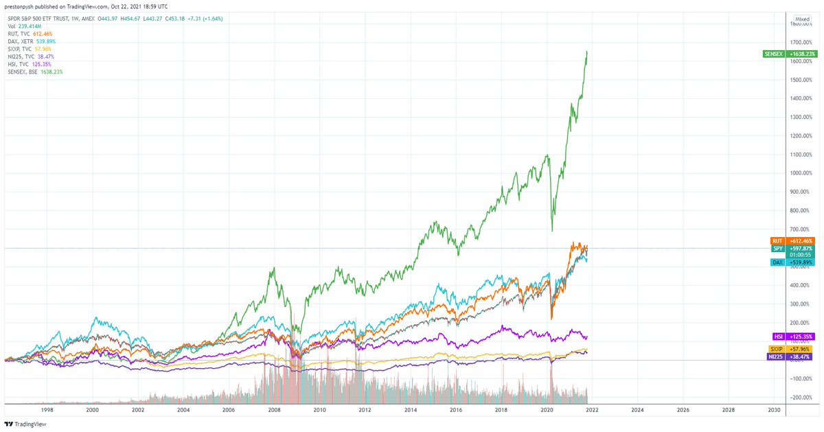SENEX (India's S&P) is pretty much experiencing hyper-inflation in fiat terms. We will see a slow and then explosive growth in crypto as capital managers begin to really understand what's about to happen.  #bitcoin