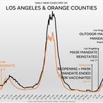 Image for the Tweet beginning: 2 weeks ago, LA County
