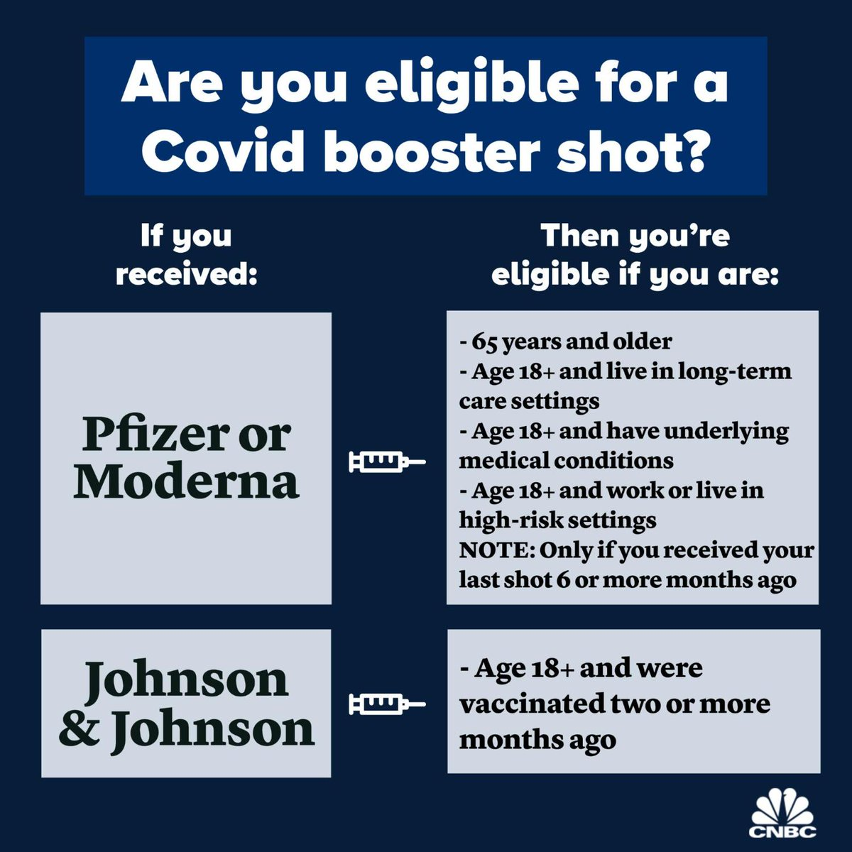 RT @CNBC: Are you eligible for a Covid booster shot? https://t.co/G1jYIUf62P https://t.co/bCItZy5ay6