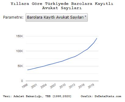 Türkiye'de kaç #avukat var?  1998: 36.931 avukat 2000: 41.427 avukat 2010: 70.332 avukat 2020: 143.330 avukat  Grafikler:drdatastats.com/yillara-gore-t…