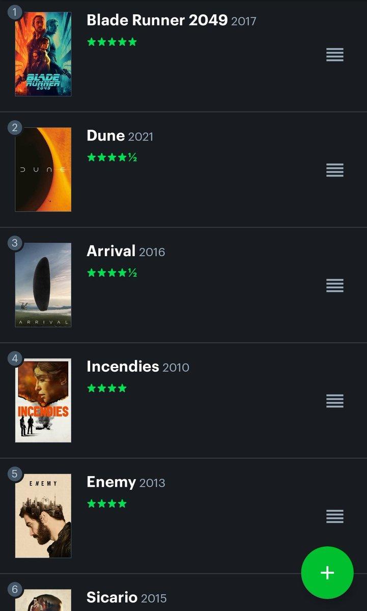 Dune, Denis Villeneuve listemde Blade Runner 2049' u geçemesede hemen arkasında yerini aldı ❤️