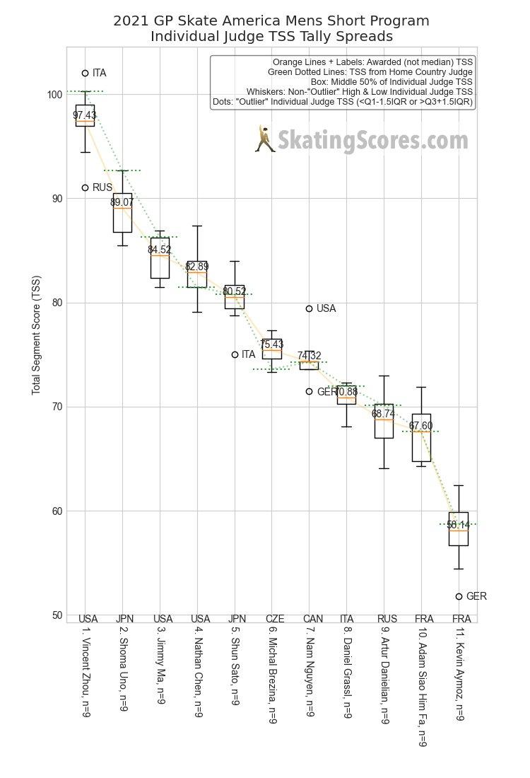 #SkateAmerica Mens SP • Individual Judge TSS Tallies • 2 views of the same data. » 🇺🇸Vincent Zhou sweeps the 🥇 Totals. » 🇯🇵Shoma Uno sweeps the 🥈 Totals. » 🇺🇸Judge gives the nod to 🇯🇵Sato over 🇺🇸Chen. skatingscores.com/2122/gpusa/men…