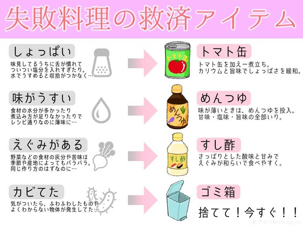 メシマズ回避「味がしょっぱい」→「トマト缶で緩和」 失敗料理を救済するアイテム表が助かる
