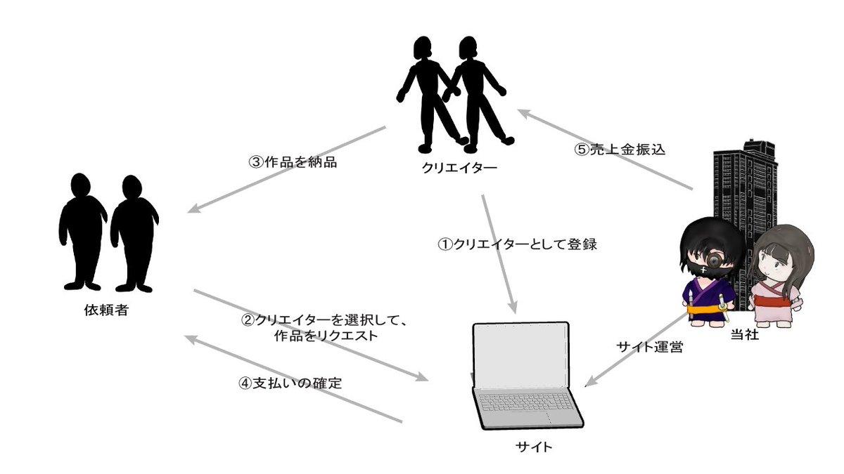 開発中のWEBサービスの概要を図にしてみた。