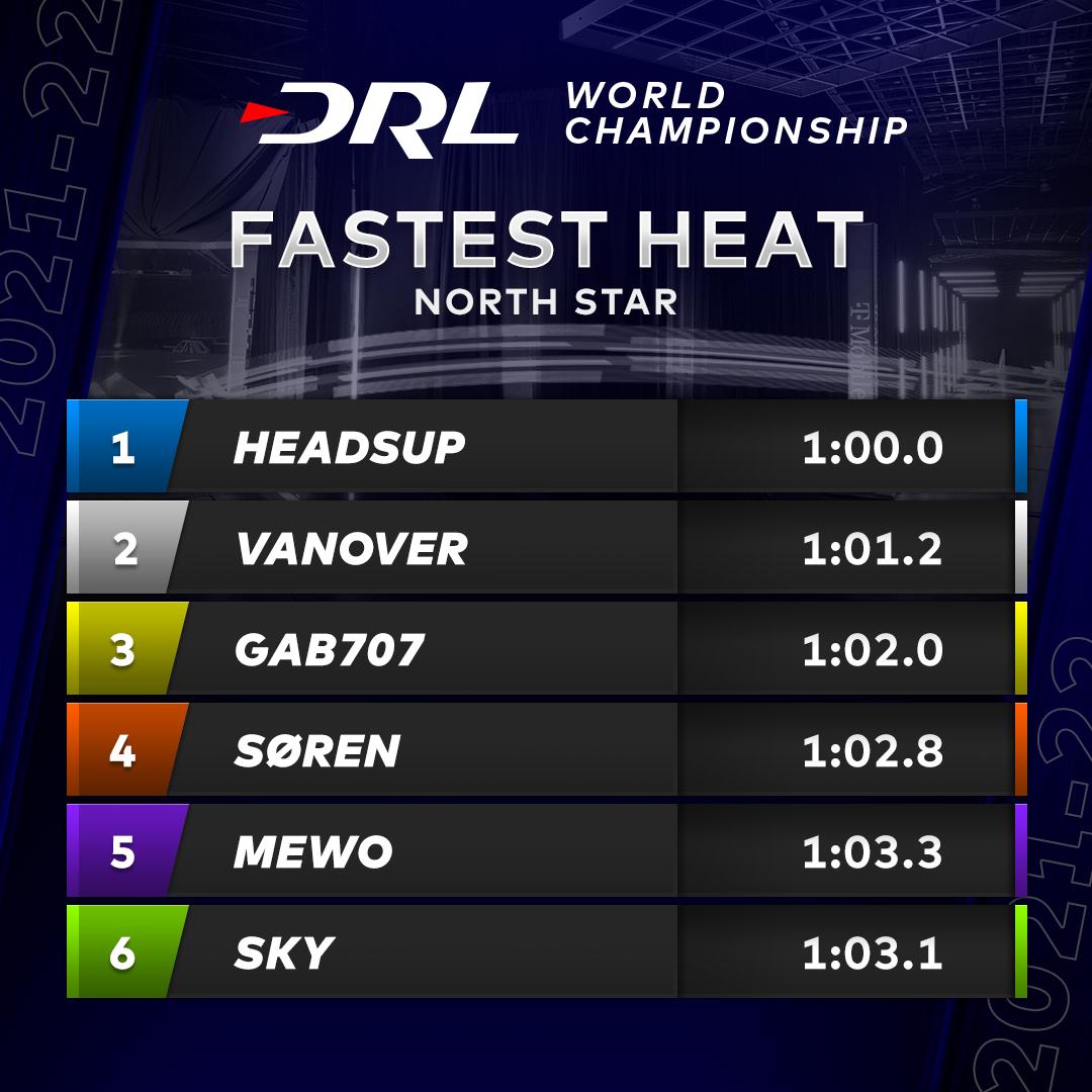 Fastest Heat times from North Star ⏱  #DRL @algorand | @allianz https://t.co/EhgAQxlE57.