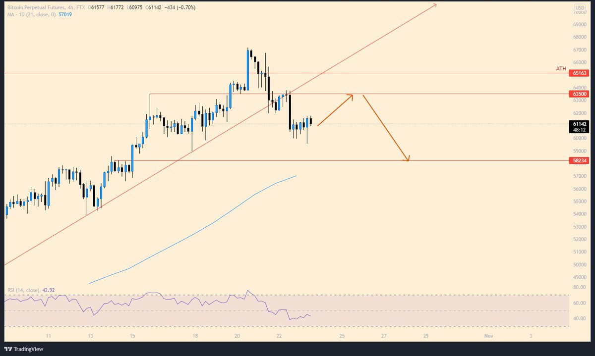 $BTC / $USDT  Bitcoin will test last broken support, then around will drop to $58.000. $58.000 support is good for to buying Bitcoin and Altcoin.  #shiba #dogecoin #Solana #bitcoin #ETH #AVAX #rvnusdt #laziotoken #ftm #slp #Norwich #Chelsea #Ethereum