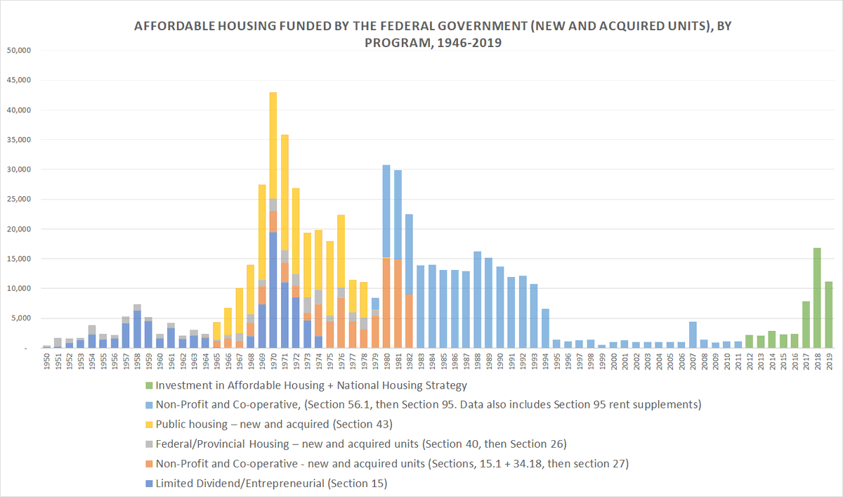 I've been doing a side project lately, seeking to understand recent federal housing investments in historical context. The graph below shows affordable housing units funded by the federal government between 1946 and 2019. #affordablehousing #HousingForAll