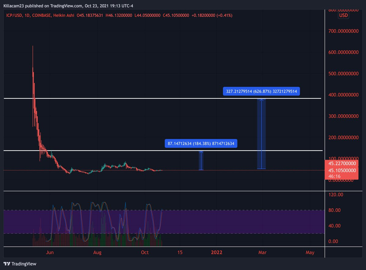 #icp I really think this is the most intriguing chart out of all coins right now. Shit coin or not , a lot of money is in this project , and it does has a functioning blockchain.... I will loose faith in MMs and VCs if $icp doesn't do at least 50% in the next 2 weeks.  #BTC #icp