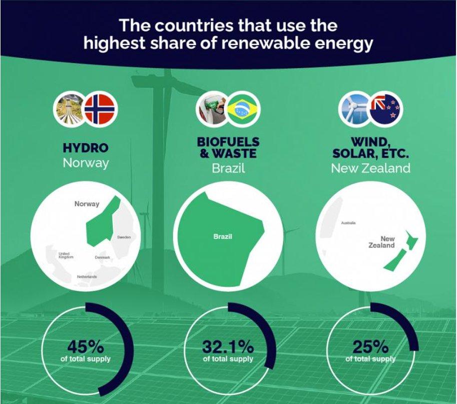 Norveç ve Yeni Zelanda tamam da, 'Gelişmekte olan ülke' olan Brezilyanın bu alanda öne çıkması ilginç.  #sustainable #EnergyCrisis