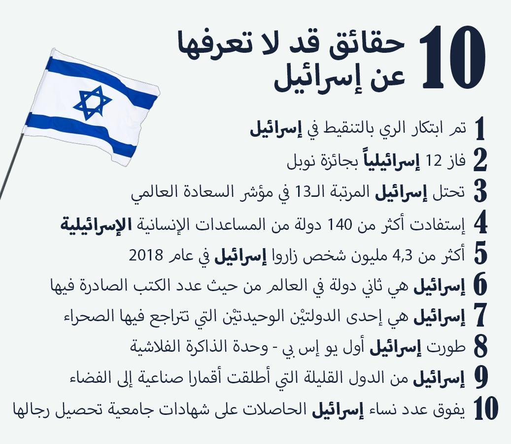 10 حقائق قد لا تعرفها عن دولة إسرائيل …