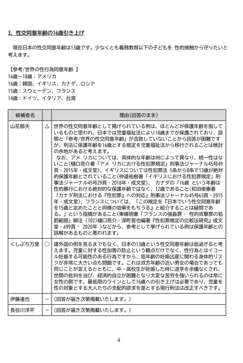 3. 性交同意年齢を16歳に引き上げ  現在日本の性交同意年齢は13歳です。少なくとも義務教育以下の子どもを...