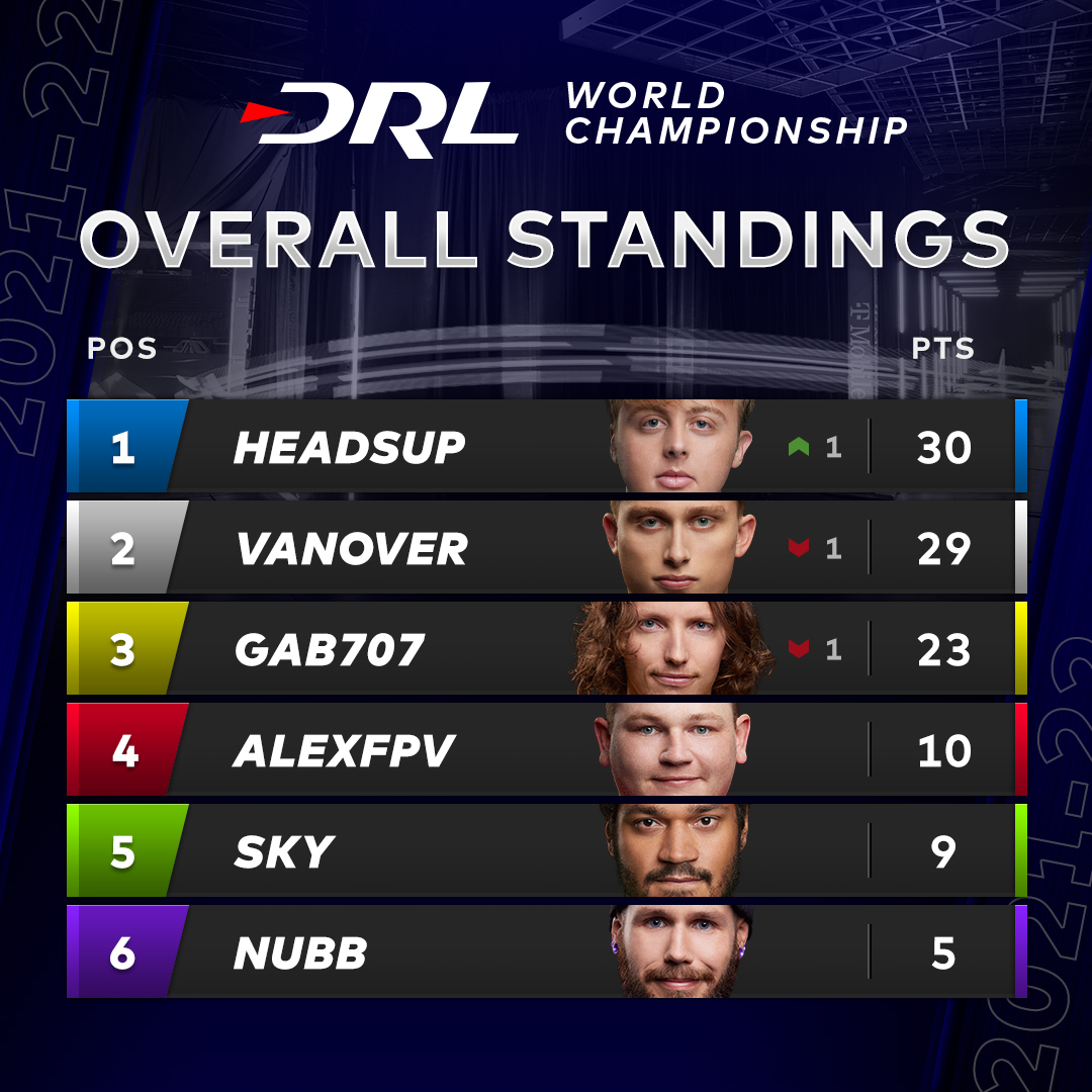 Overall Standings going into @FedexForum  Will Headsup stay in the lead? Will Vanover make a comeback? What do you think?  #DRL @algorand | @allianz https://t.co/Fm7nDCJfVu.