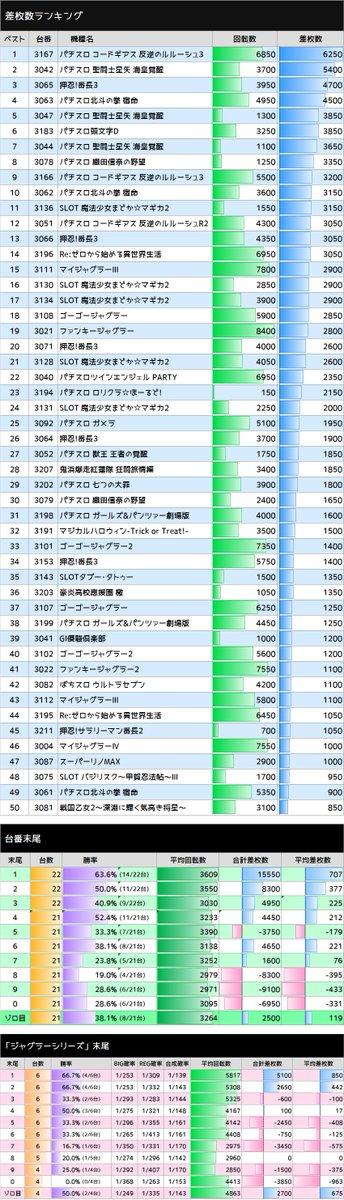 test ツイッターメディア - 10/24 エスパス西武新宿 「日曜日」  星矢海皇覚醒(5/6台) 平均 +2,150枚  北斗宿命(3/3台) 平均 +2,850枚  ギアス3(2/4台) 平均 +2,113枚  織田信奈(2/2台) 平均 +2,500枚  リゼロ(2/3台) 平均 +1,317枚  😿ギアスR2(1/4台) 平均 -650枚  #スロ猫20211024 https://t.co/e5Vnm6BPHY
