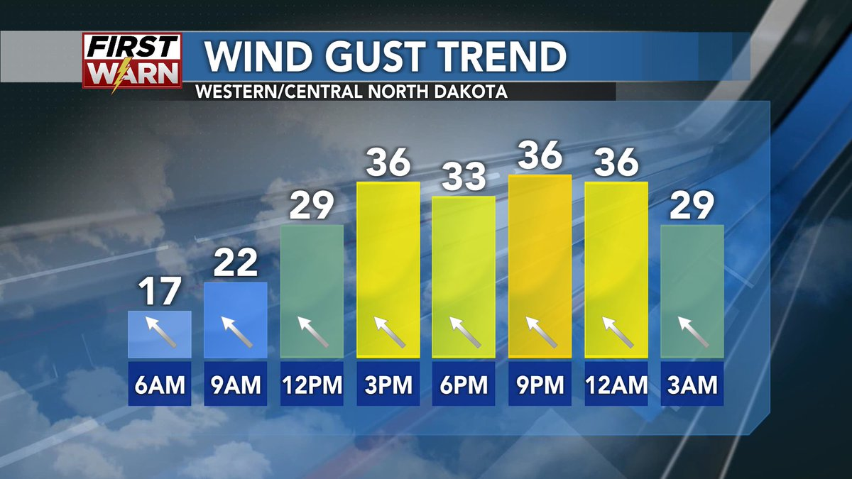 STRONG WINDS will be the main story Monday as gusts will top out in the 30-40 mph range, especially during the afternoon and evening. #NDwx