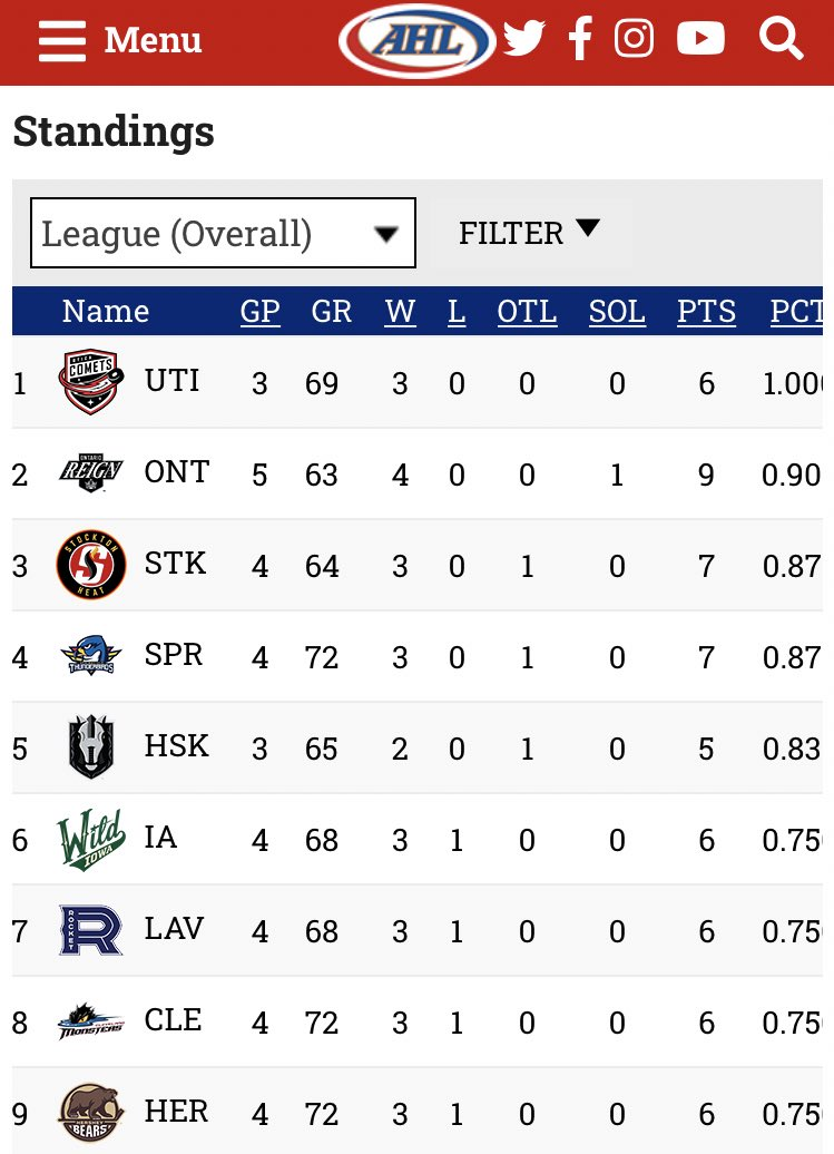The only AHL team without a loss of any kind? The @UticaComets. #NJDevils https://t.co/06ZwqP6K0E.