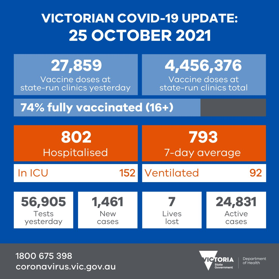 We thank everyone who got vaccinated and tested yesterday. Our thoughts are with those in hospital, and the families of people who have lost their lives. More data soon: coronavirus.vic.gov.au/victorian-coro… #COVID19Vic #COVID19VicData