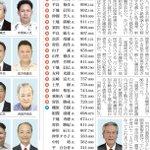 自分の1票じゃ変わらない?それでは宮古島市議会選挙の結果をご覧くださいwww