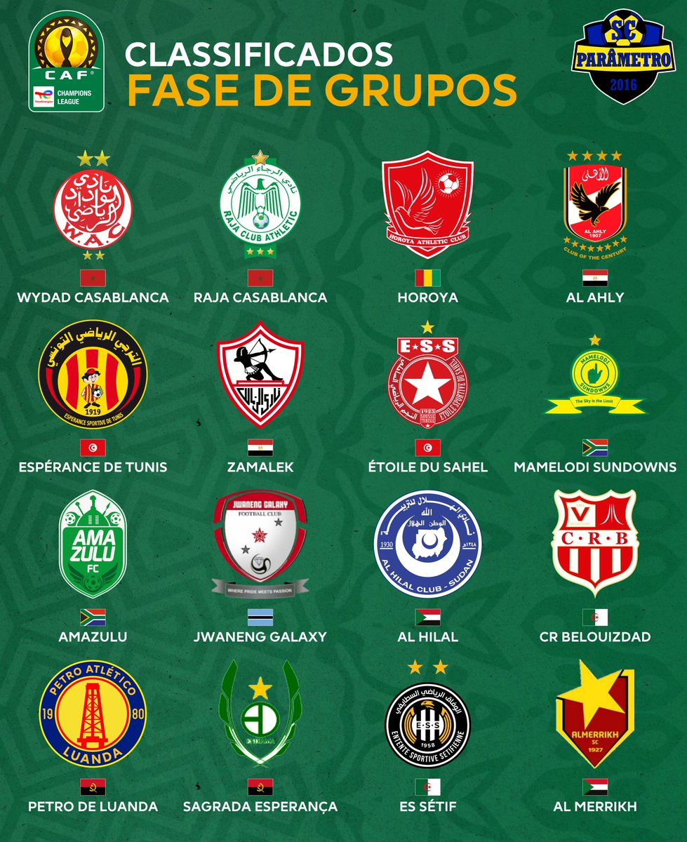 The 2021/22 CAF Champions League Group Stage.  DR Congo the only Top 6 League with no representatives.  [@somosfutmundial]