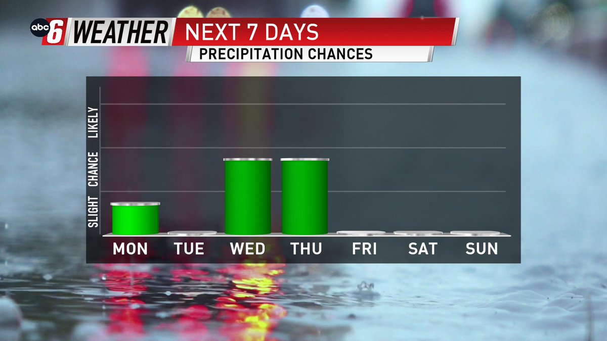 Rain does make a return in the middle of the week.    #mnwx #iawx #abc6wx