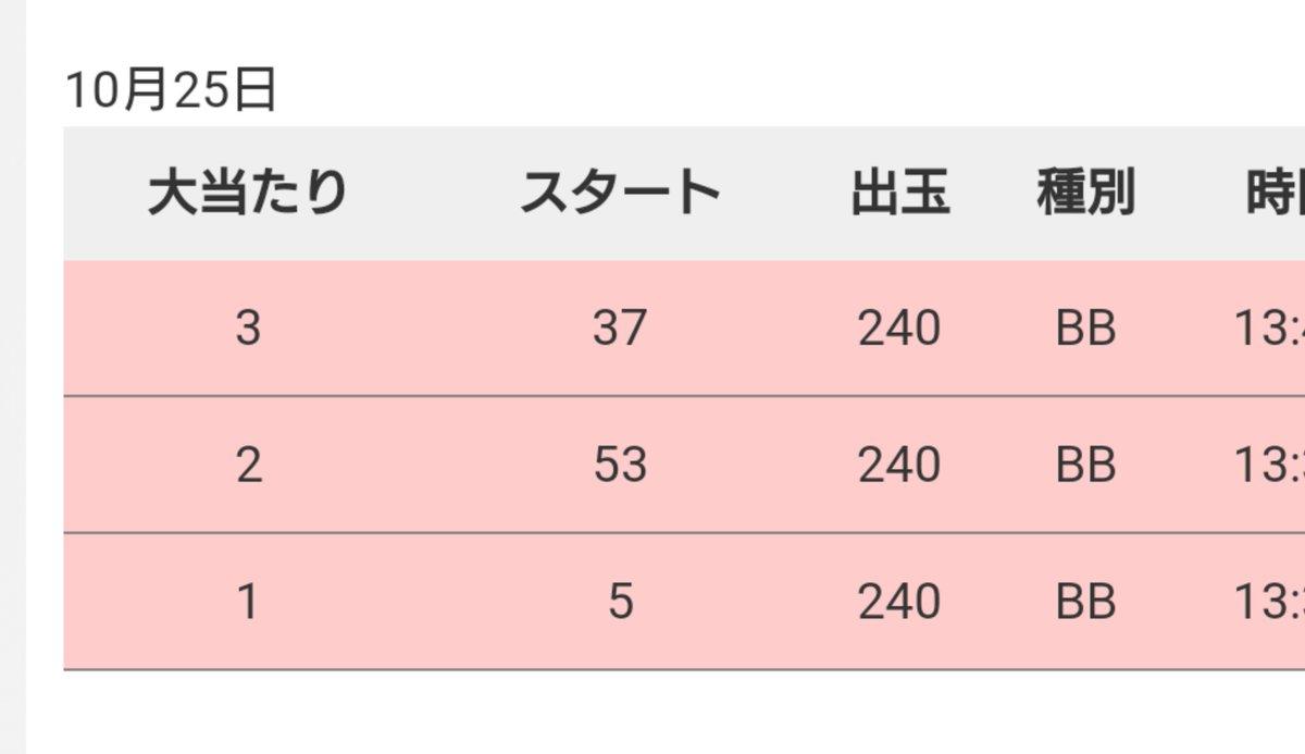 test ツイッターメディア - 昼シャア 90% 76% 58% ハマーン参戦したまま3戦目いったのに58%2回通せず😤😤😤  余りメダルでファンキージャグラー2うったら5回転でぺかる 計3ペカり即ヤメですぐに取り戻す 夜にシャアリベンジ🙊 https://t.co/fX3iFaOhoa