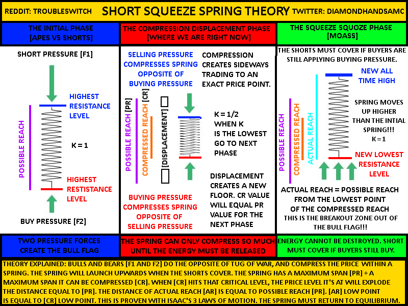 🚨 THIS IS WHY MOASS IS COMING 🚨  In the image and extra tweets below, present to you, my Short Squeeze Spring Theory. I truly believe that this can confirm how #AMC and #GME will #MOASS to the next galaxy.🚀  Please share this to all APES. There is more in the thread below. 👇