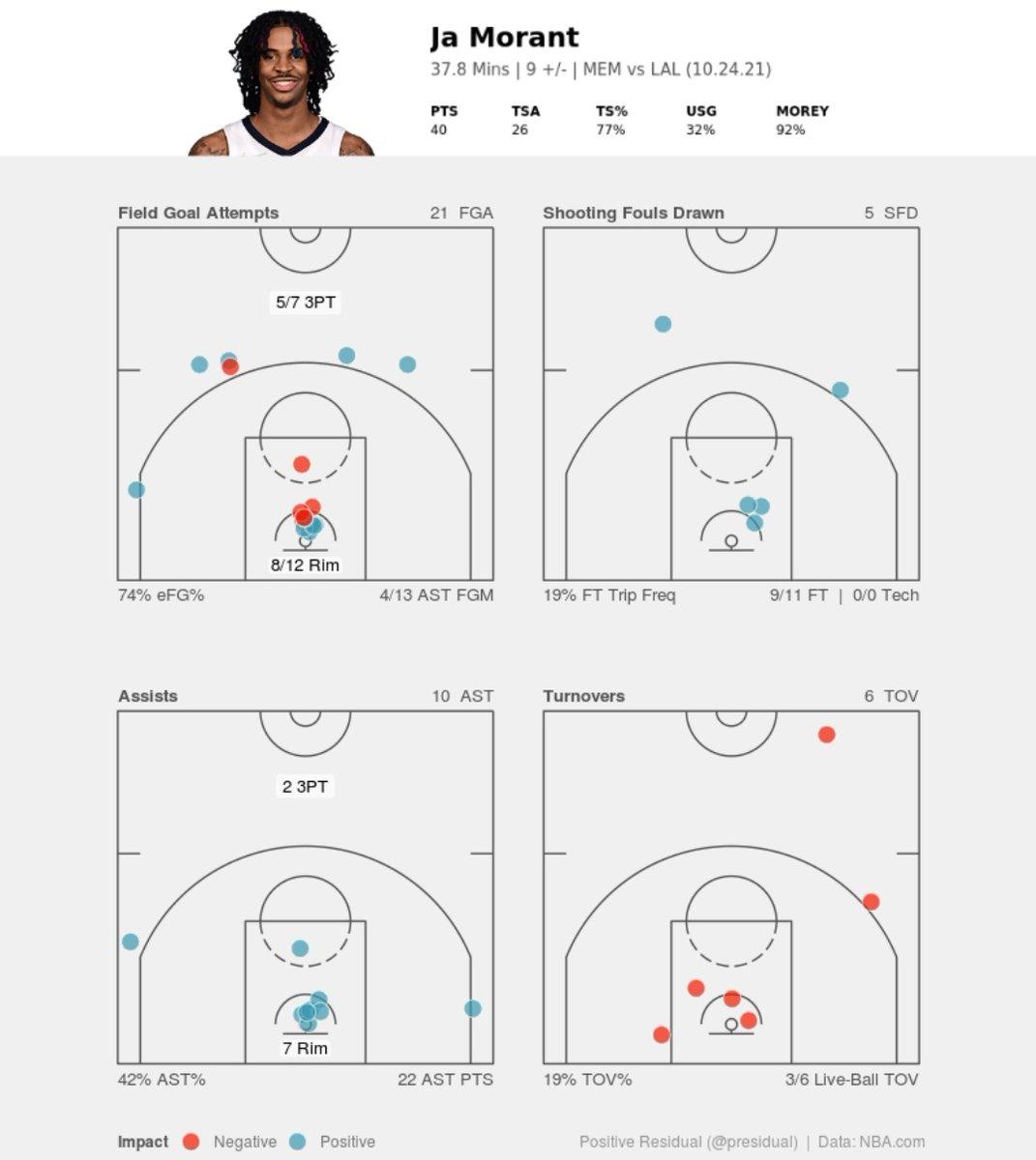 Ja Morant ne yapmış gece ya. Play-off'taki kaldığı yerden devam ediyor. #NBA75