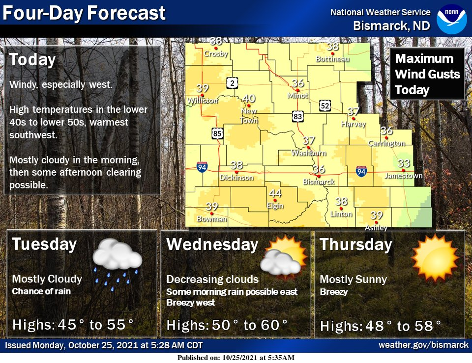 Gusty southeast winds today, especially west.  Rain chances return Tuesday.  Warmer with breezy conditions Wednesday and Thursday. #ndwx