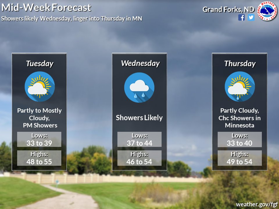 A mid-week system will bring us rain chances that could linger into Thursday in northwestern Minnesota. Otherwise, looking at slightly above normal temperatures! #MNwx #NDwx